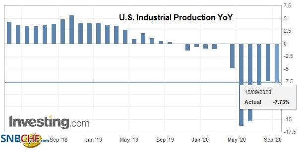 U.S. Industrial Production YoY, August 2020