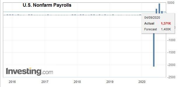 U.S. Nonfarm Payrolls, August 2020