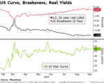 US Curve, Breakevens, Real Yields, 2020