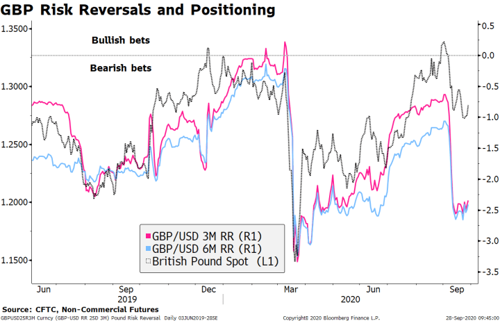 GBP Risk Reversals and Positioning, 2019-2020