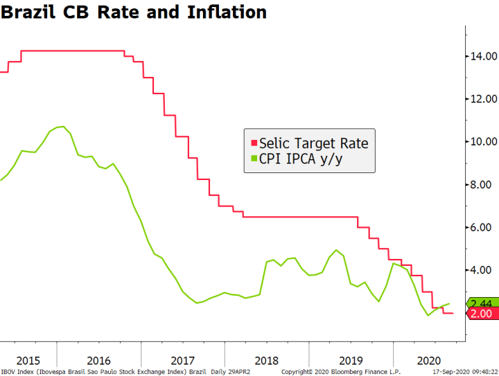 Brazil CB Rate and Inflation, 2015-2020