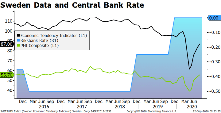 Sweden Data and Central Bank Rate, 2016-2020