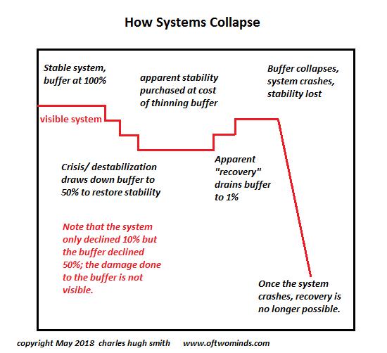 Buffer Collapse