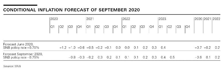 Conditonal Inflation Forecast of September 2020