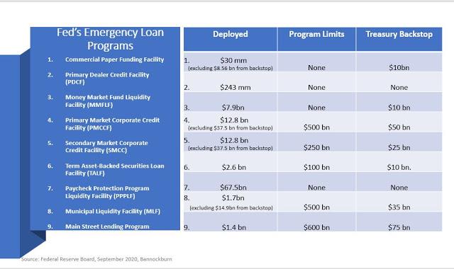 Fed's Emergency Loan Programs