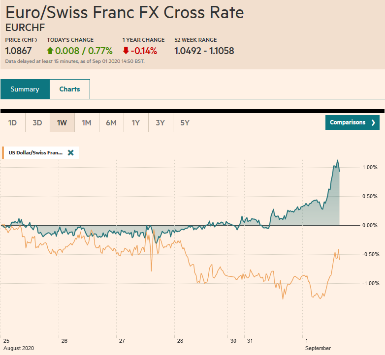 EUR/CHF and USD/CHF, September 1