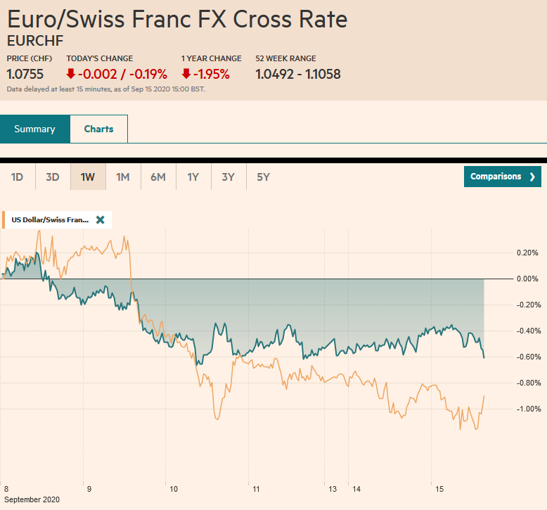 EUR/CHF and USD/CHF, September 15