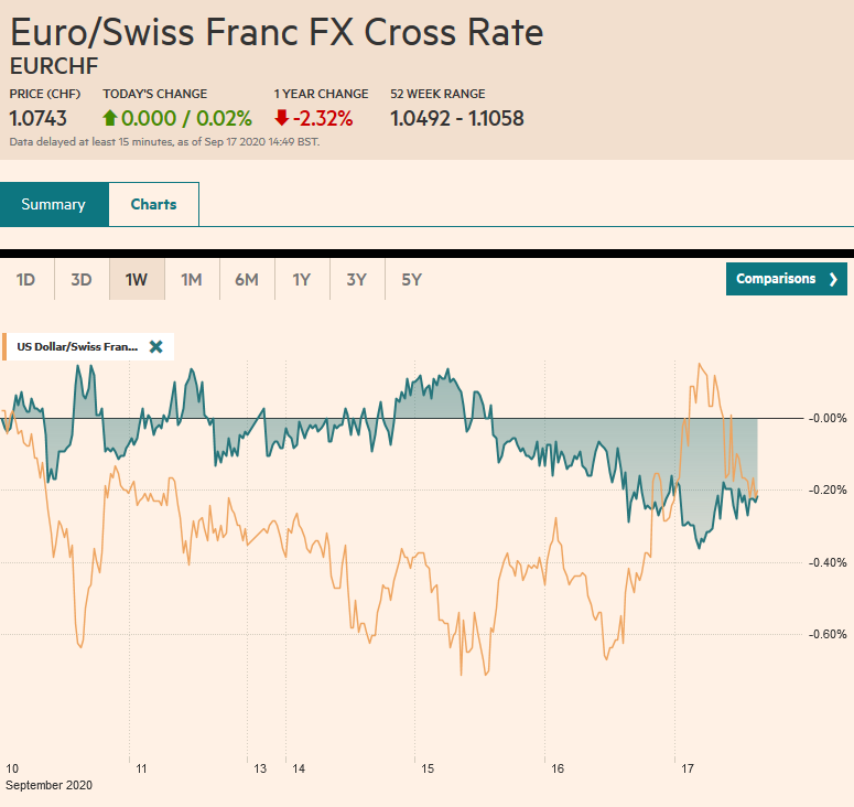 EUR/CHF and USD/CHF, September 17