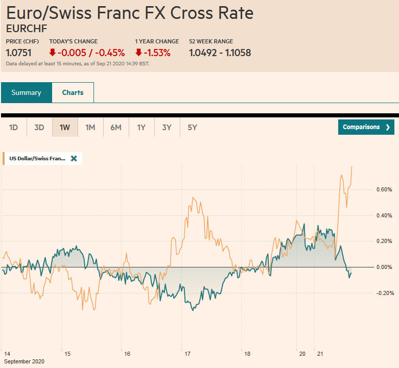 EUR/CHF and USD/CHF, September 21