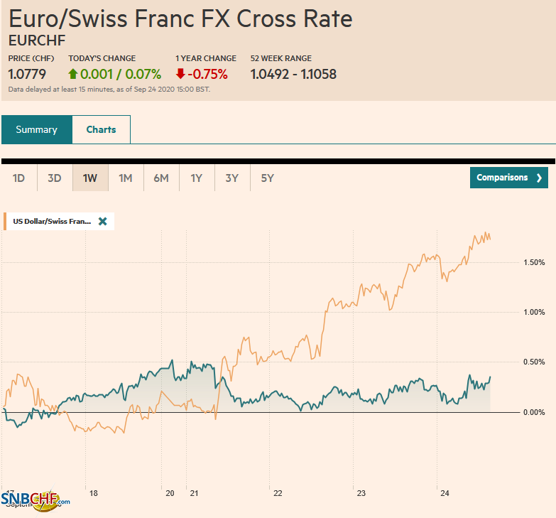 EUR/CHF and USD/CHF, September 24