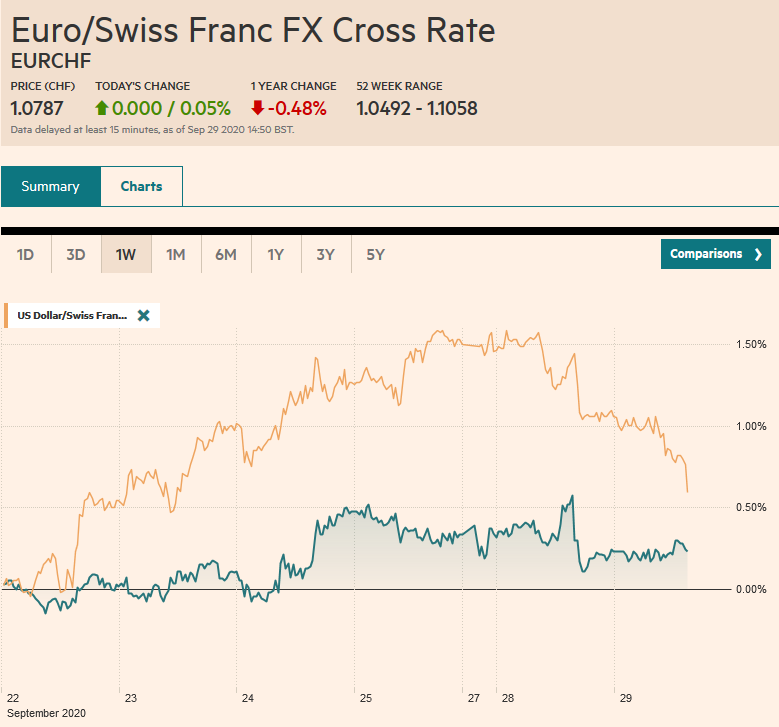 EUR/CHF and USD/CHF, September 29