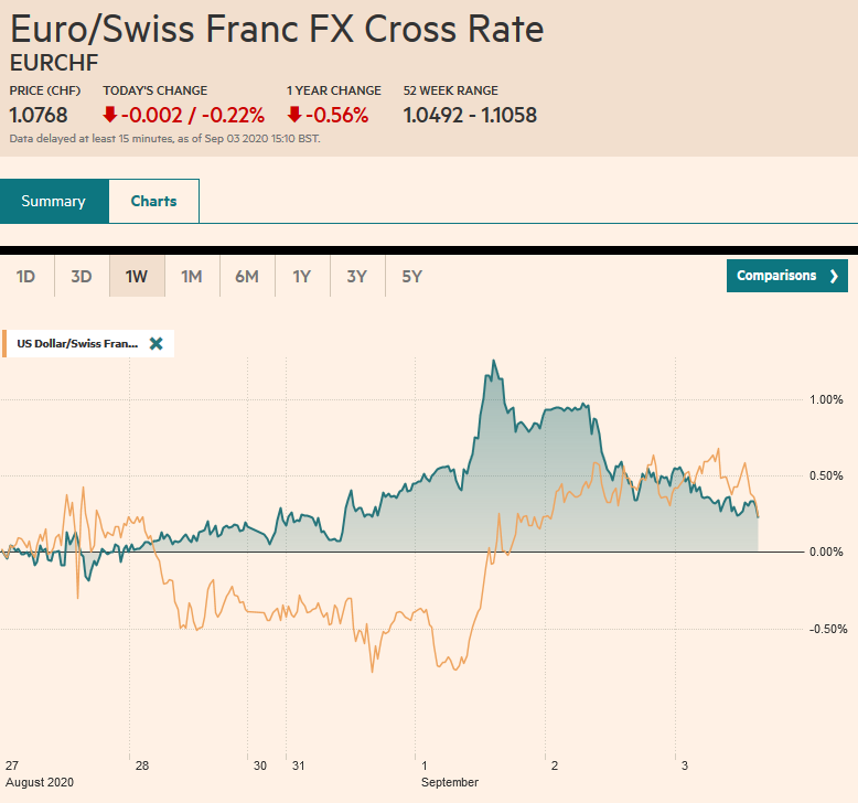 EUR/CHF and USD/CHF, September 3
