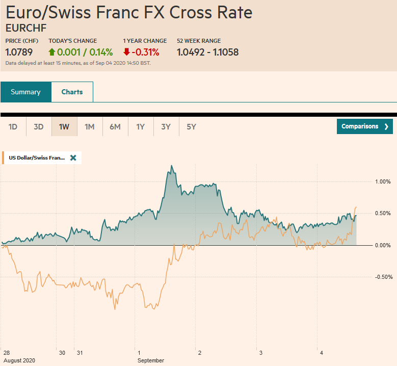 EUR/CHF and USD/CHF, September 4