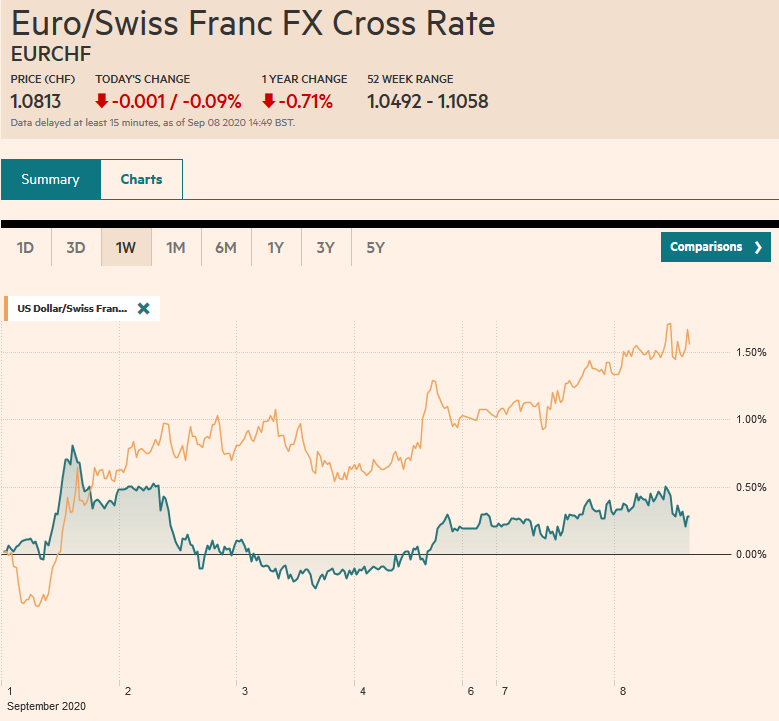 EUR/CHF and USD/CHF, September 8