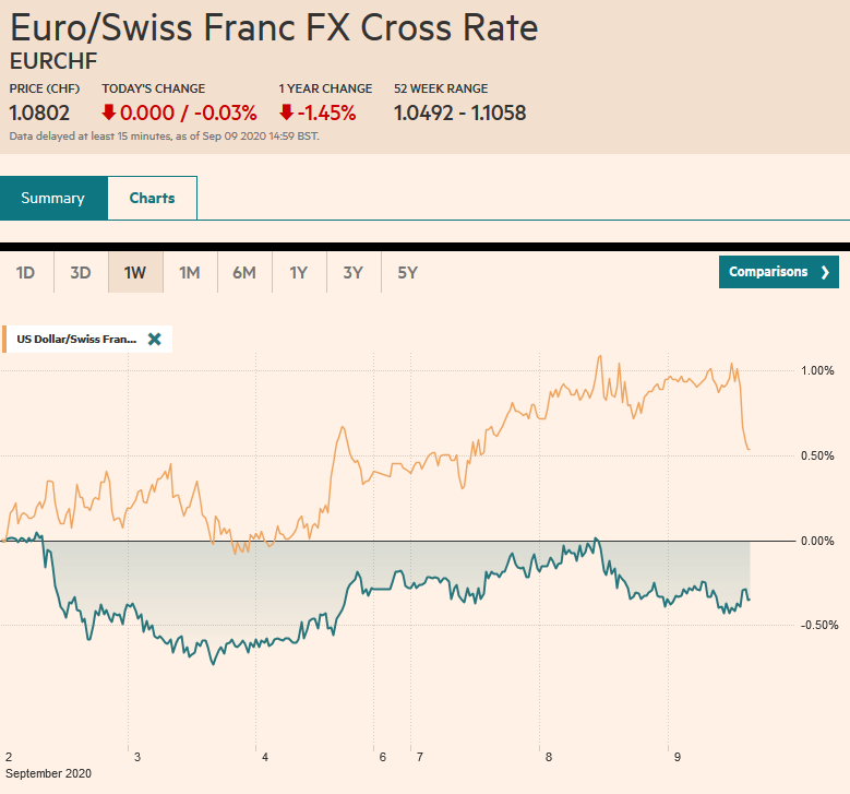 EUR/CHF and USD/CHF, September 9