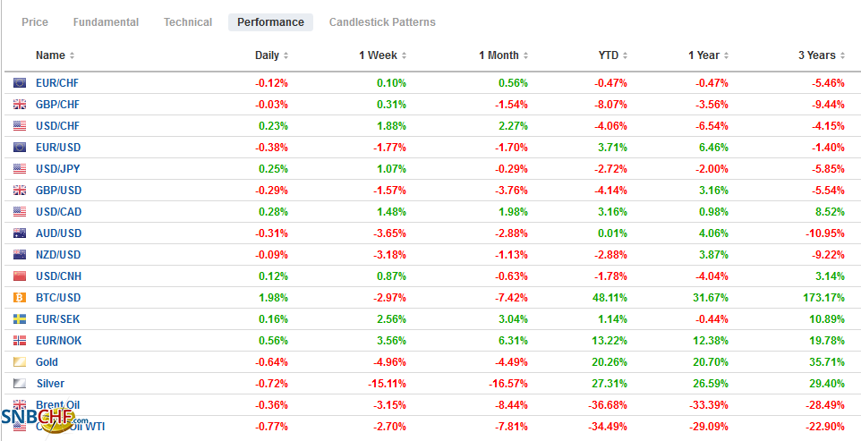 FX Performance, September 25