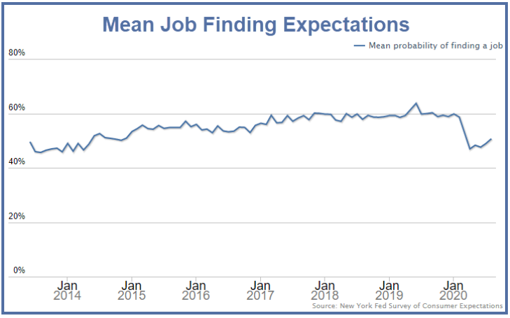 Job Finding Expectations, 2014-2020