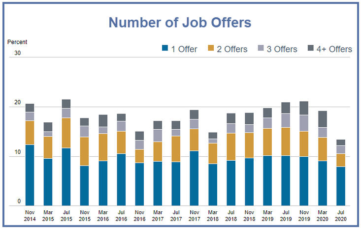 Number of Job Offers, 2014-2020