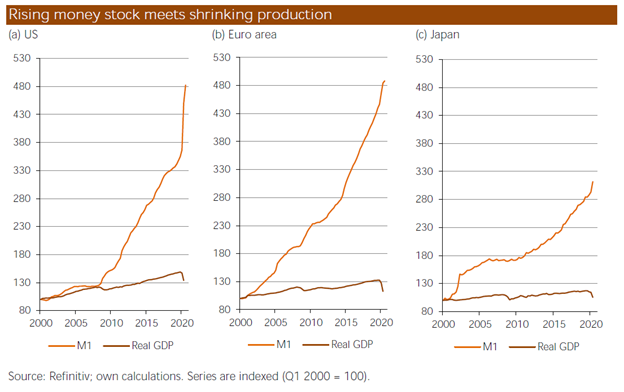 Rising money stock meets shrinking production, 2000-2020