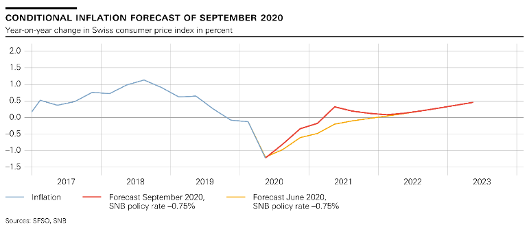 SNB Switzerland Conditional Inflation Forecast, September 2020