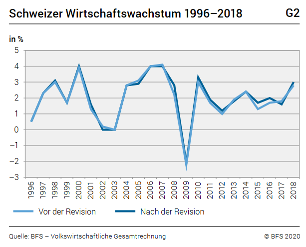 Swiss Economic Growth 1996–2018
