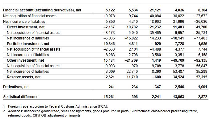 Switzerland Financial Account, Q2 2020