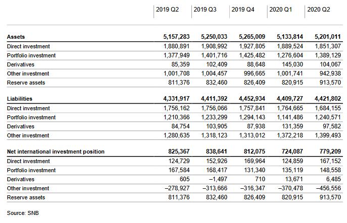 Switzerland International Investment Position, Q2 2020