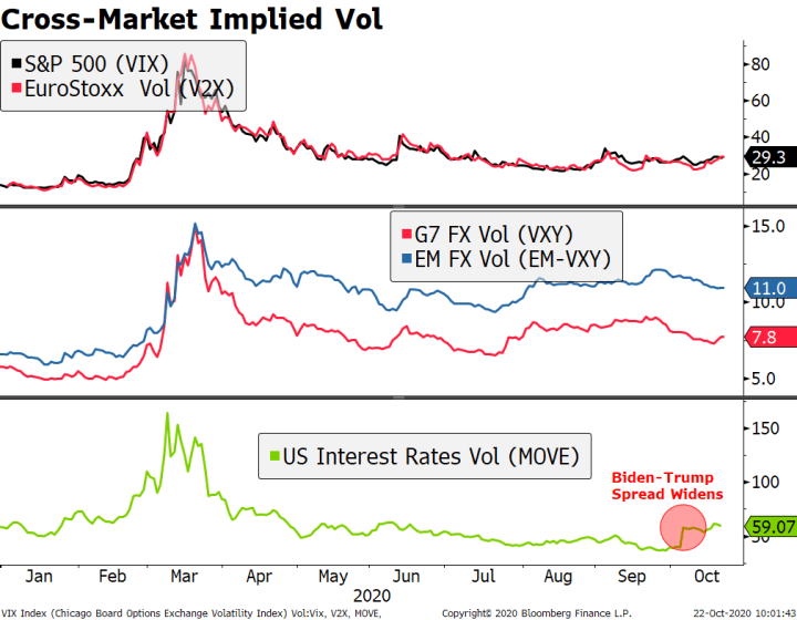 Cross-Market Implied Vol, 2020