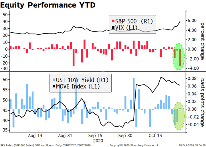 Equity Performance YTD, 2020
