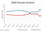 2020 Senate Control