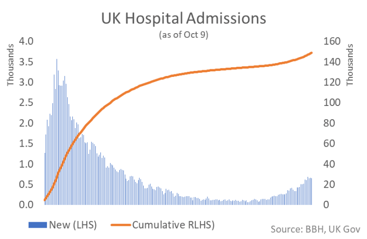 UK Hospital Admissions