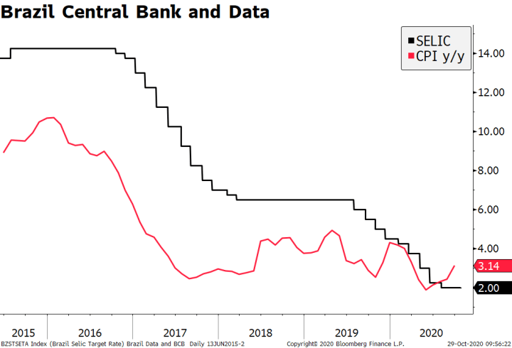 Brazil Central Bank and Data, 2015-2020