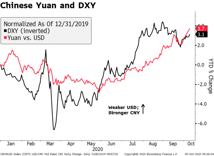 Chinese Yuan and DXY, 2020