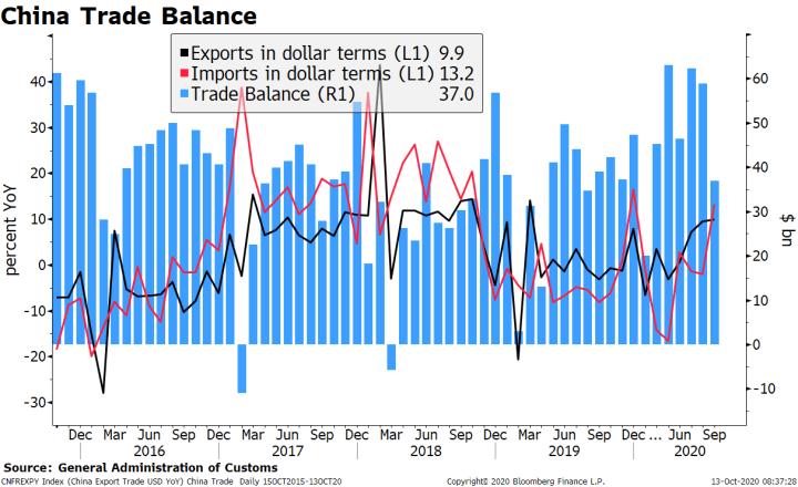 China Trade Balance, 2016-2020