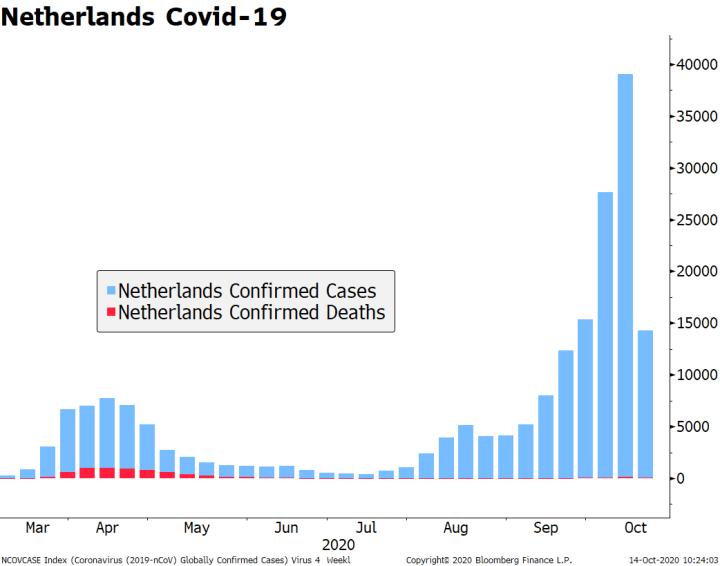 Netherlands Covid-19, 2020