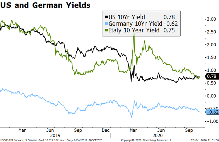 US and Germany Yields, 2019-2020