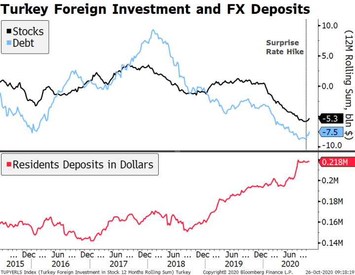 Turkey Foreign Investment and FX Deposits, 2015-2020