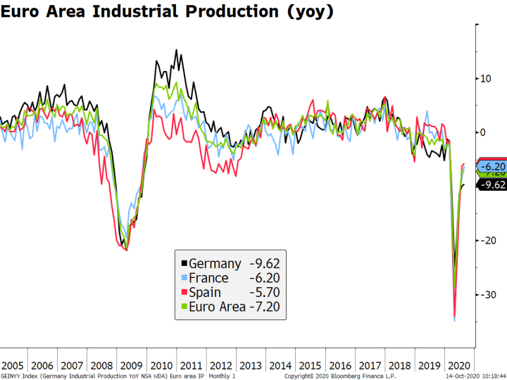Euro Area Industrial Production, 2005-2020