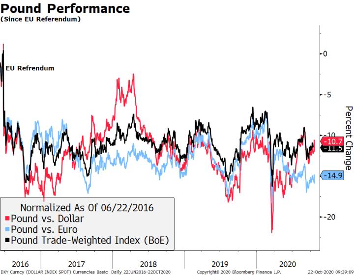 Pound Performance, 2016-2020