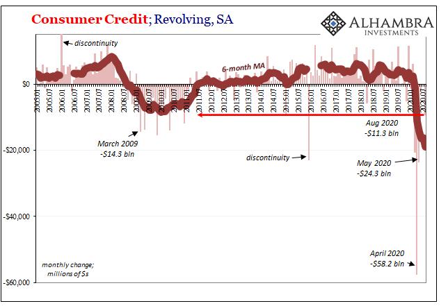 Consumer Credit; Revolving, SA 2005-2020