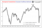 European Commision Consumer Confidence Indicator, 2006-2020