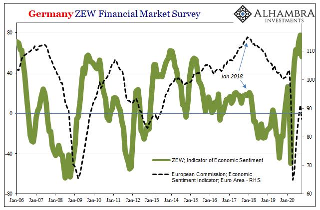 Germany ZEW Financial Market Survey, 2006-2020