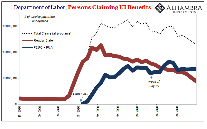 Department of Labor; Persons Claiming UI Benefits, 2020