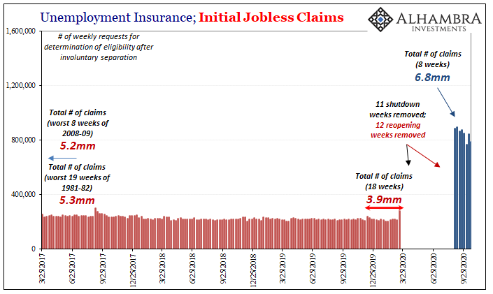 Unemployment Insurance; Initial Jobless Claims, 2017-2020