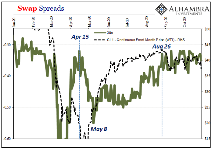 Swap Spreads, 2020