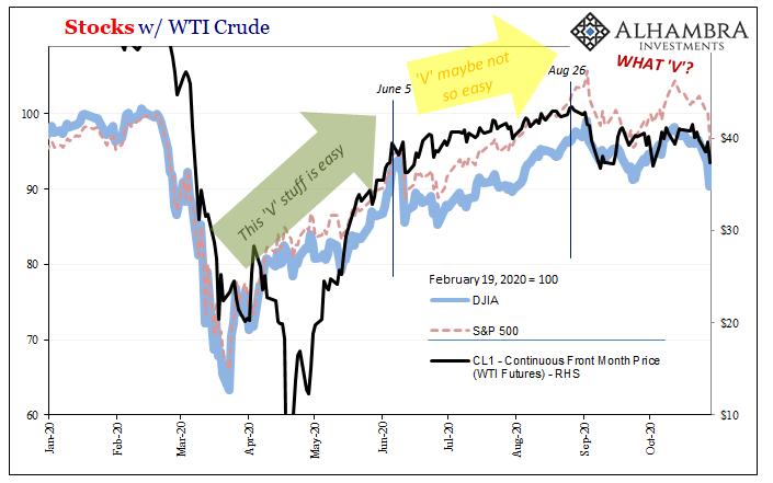 Stocks w/ WTI Crude, 2020