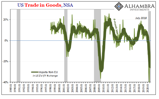 US Trade in Goods, NSA 1989-2020