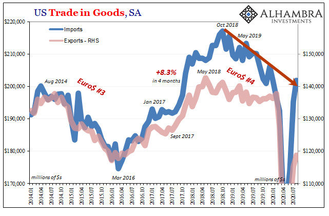 US Trade in Goods, SA 2014-2020
