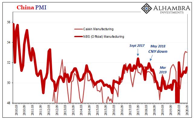 China PMI, 2010-2020