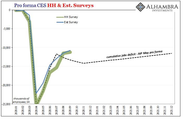 Pro forma CES HH Survey, 2020-2021